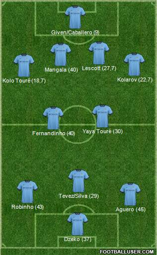 Manchester City Acquisti