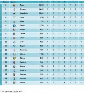 Classifica primo tempo (calciomercatoweb.it)
