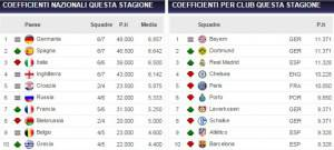 Ranking Uefa coefficienti stagionali