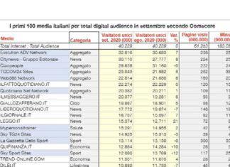 Classifica siti Web365